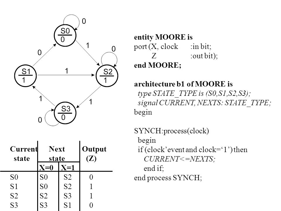 entity MOORE is port (X, clock :in bit; Z :out bit); end MOORE; architecture b1 of MOORE is.
