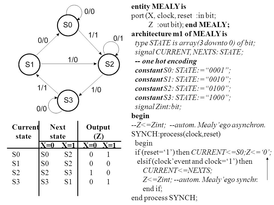 entity MEALY is port (X, clock, reset :in bit; Z :out bit); end MEALY; architecture m1 of MEALY is.