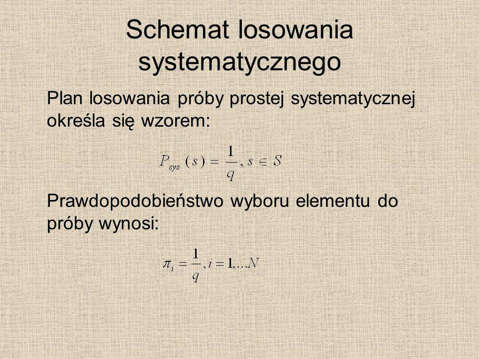 Schemat losowania systematycznego