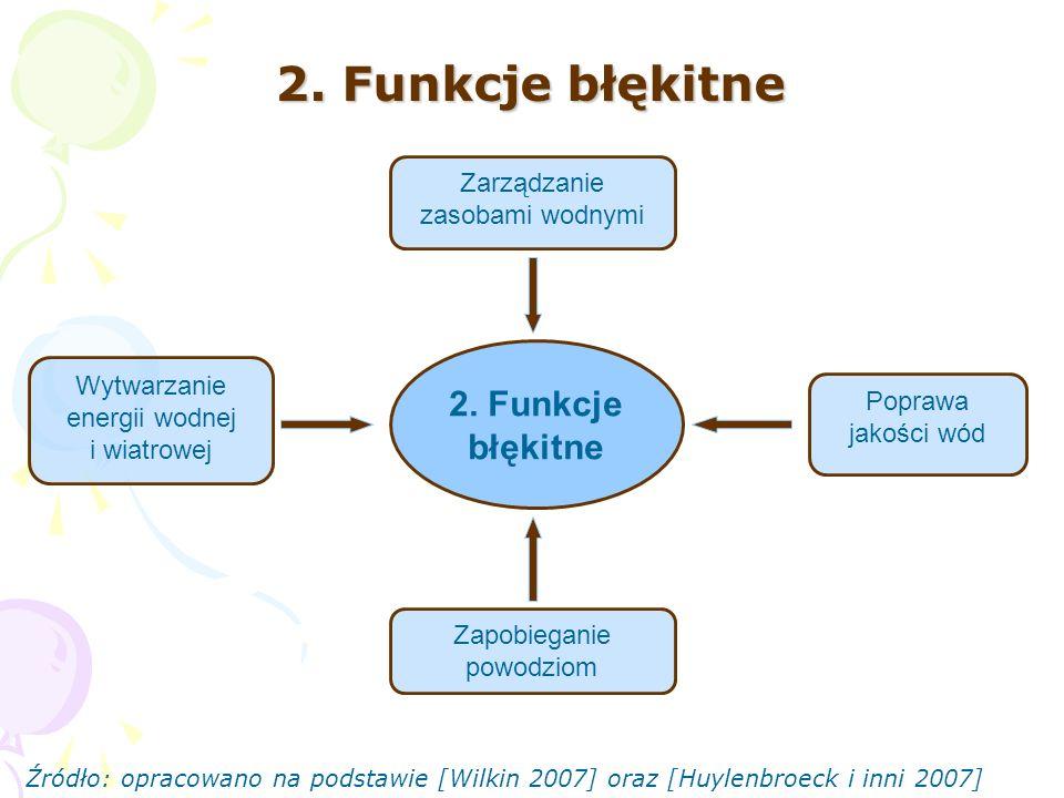 2. Funkcje błękitne 2. Funkcje błękitne Zarządzanie zasobami wodnymi
