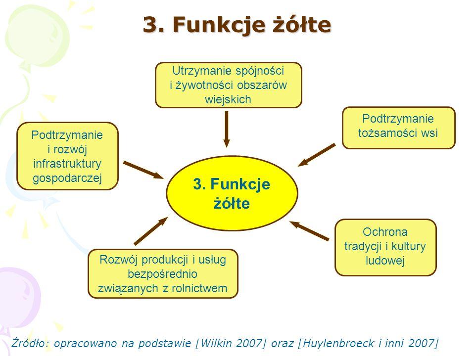 3. Funkcje żółte 3. Funkcje żółte