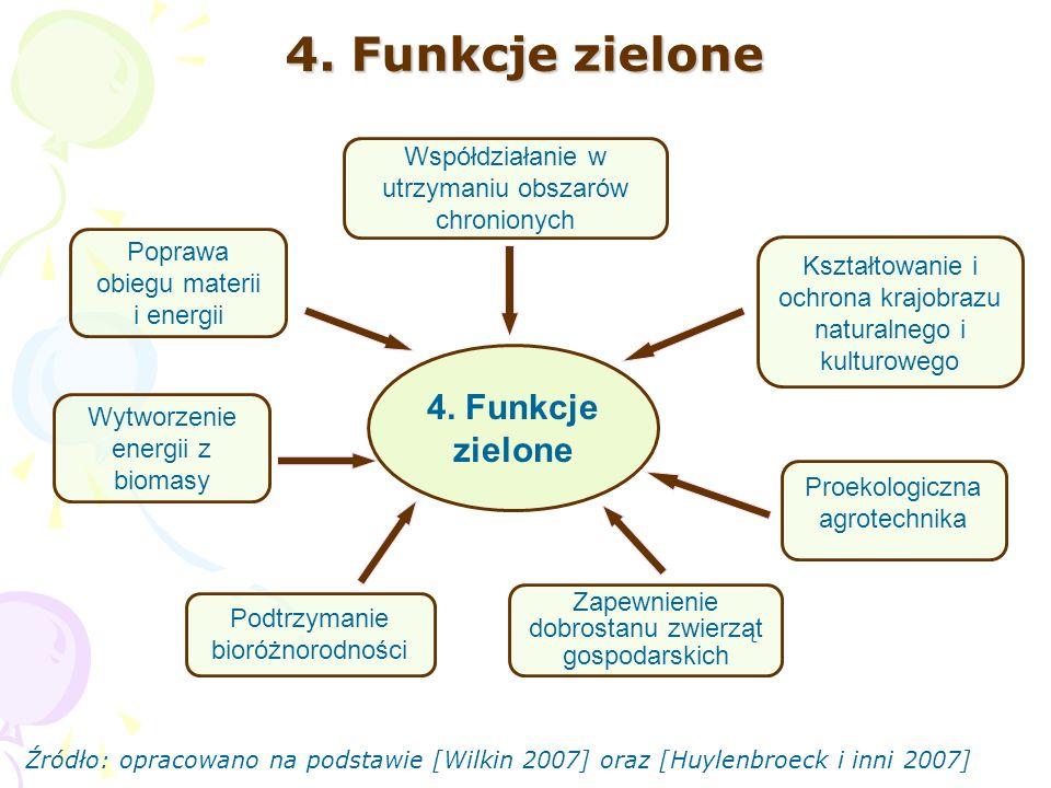 4. Funkcje zielone 4. Funkcje zielone