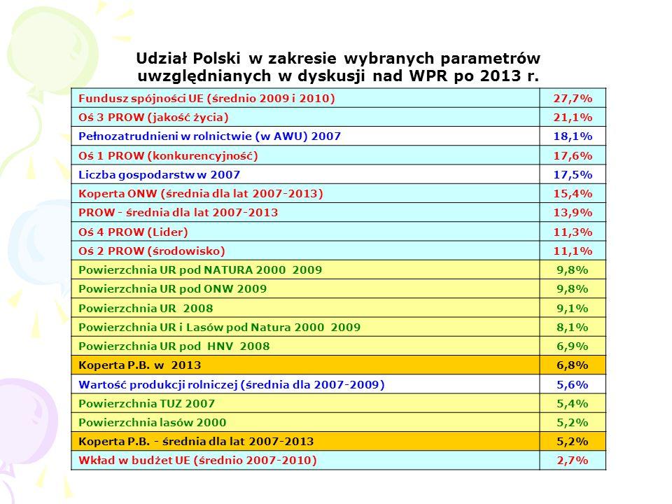 Udział Polski w zakresie wybranych parametrów uwzględnianych w dyskusji nad WPR po 2013 r.