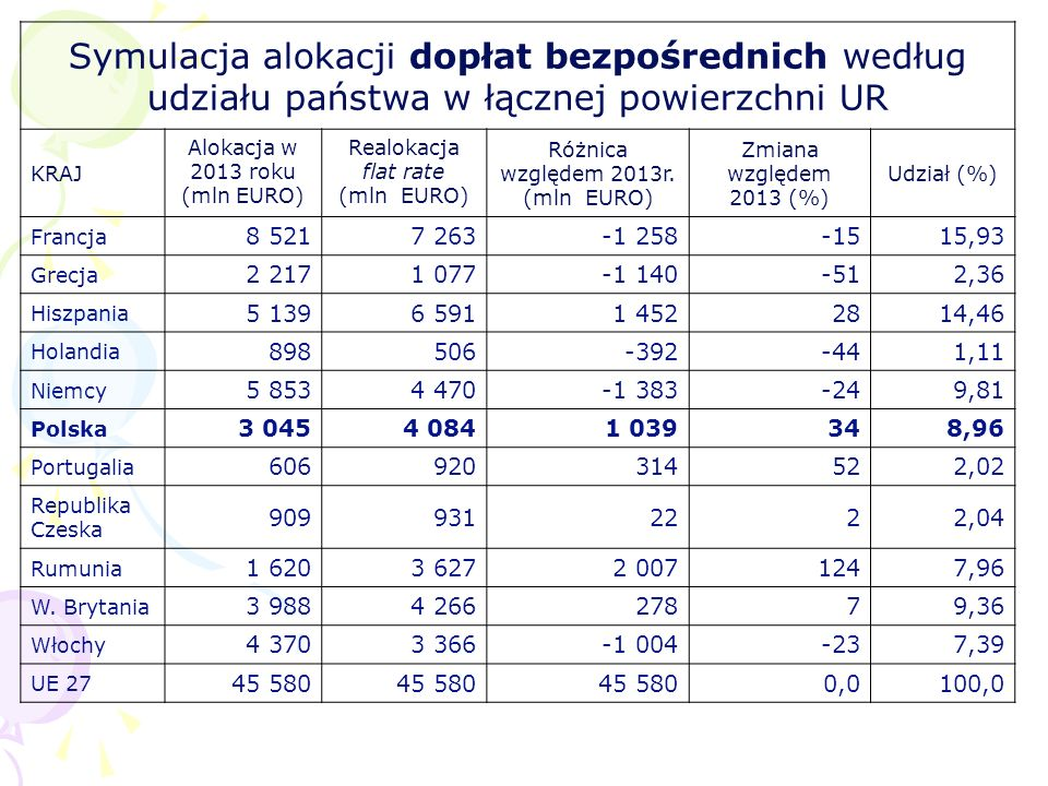 Różnica względem 2013r. (mln EURO)