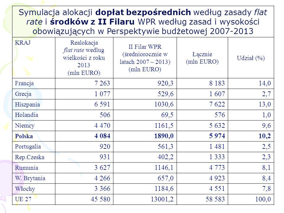 Symulacja alokacji dopłat bezpośrednich według zasady flat rate i środków z II Filaru WPR według zasad i wysokości obowiązujących w Perspektywie budżetowej 2007-2013