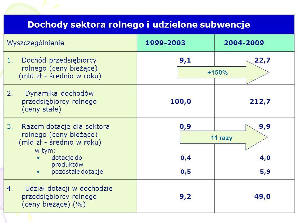 Dochody sektora rolnego i udzielone subwencje