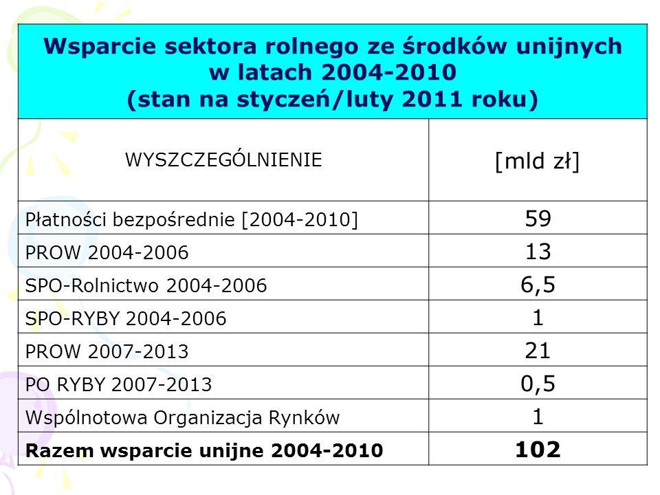 Wsparcie sektora rolnego ze środków unijnych w latach 2004-2010
