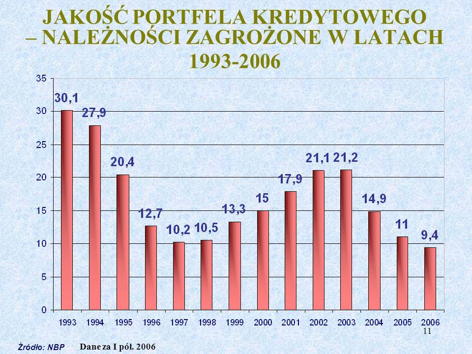 JAKOŚĆ PORTFELA KREDYTOWEGO – NALEŻNOŚCI ZAGROŻONE W LATACH 1993-2006