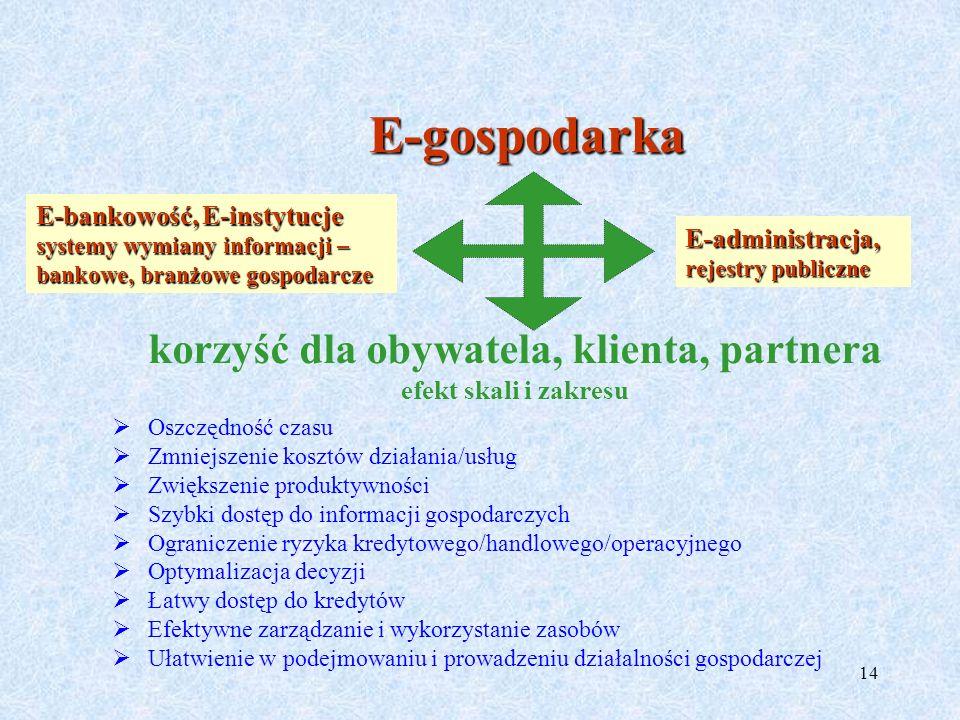 korzyść dla obywatela, klienta, partnera