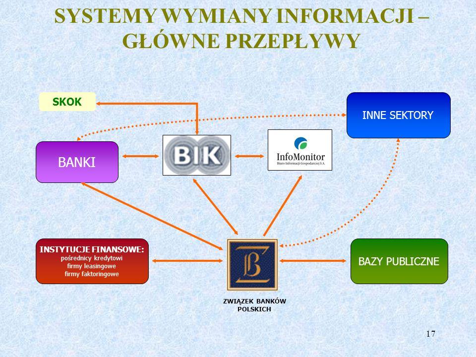 SYSTEMY WYMIANY INFORMACJI – GŁÓWNE PRZEPŁYWY ZWIĄZEK BANKÓW POLSKICH