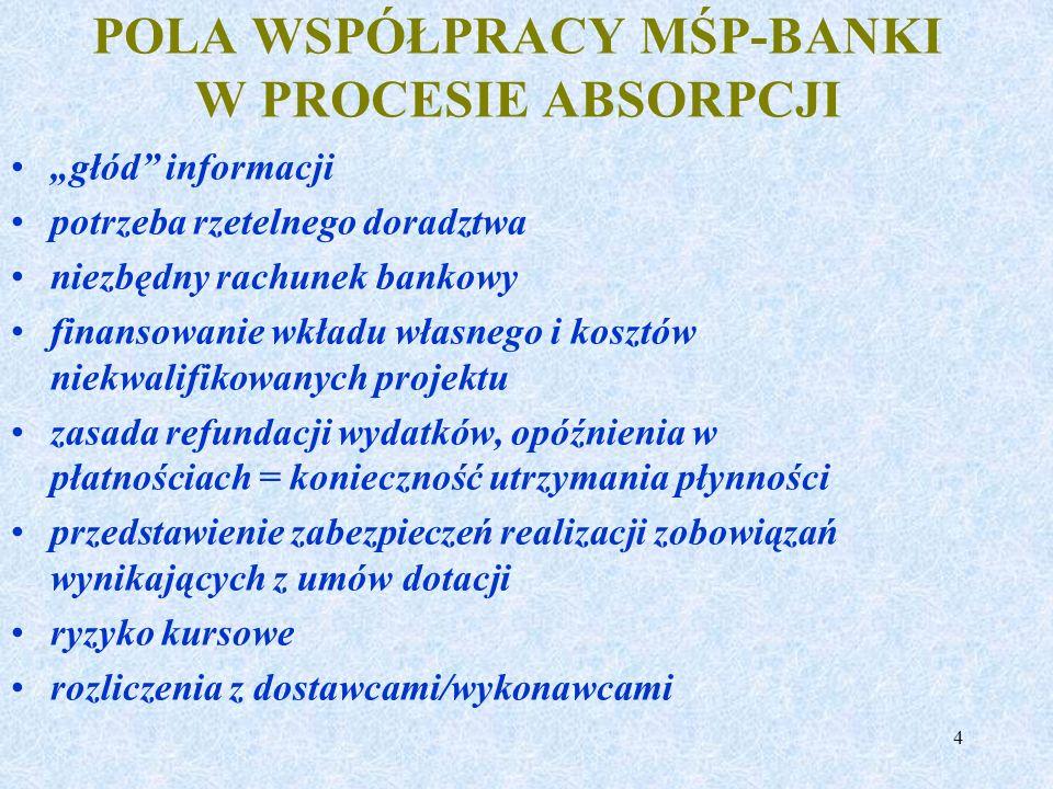 POLA WSPÓŁPRACY MŚP-BANKI W PROCESIE ABSORPCJI