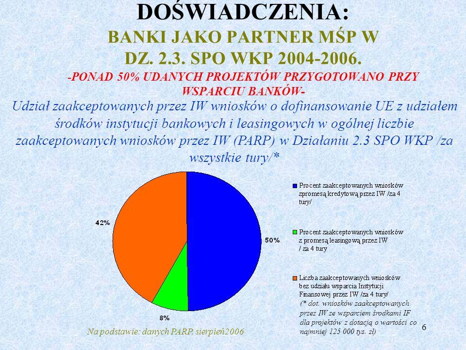DOŚWIADCZENIA: BANKI JAKO PARTNER MŚP W DZ. 2. 3. SPO WKP 2004-2006