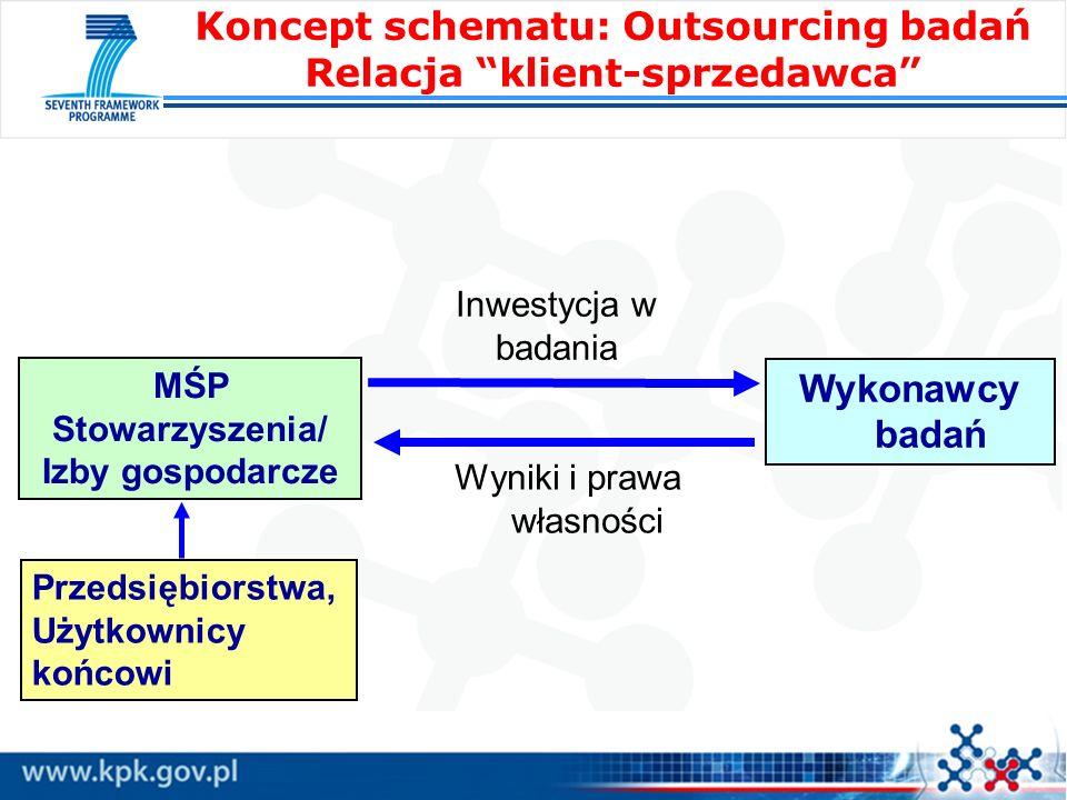 Koncept schematu: Outsourcing badań Relacja klient-sprzedawca