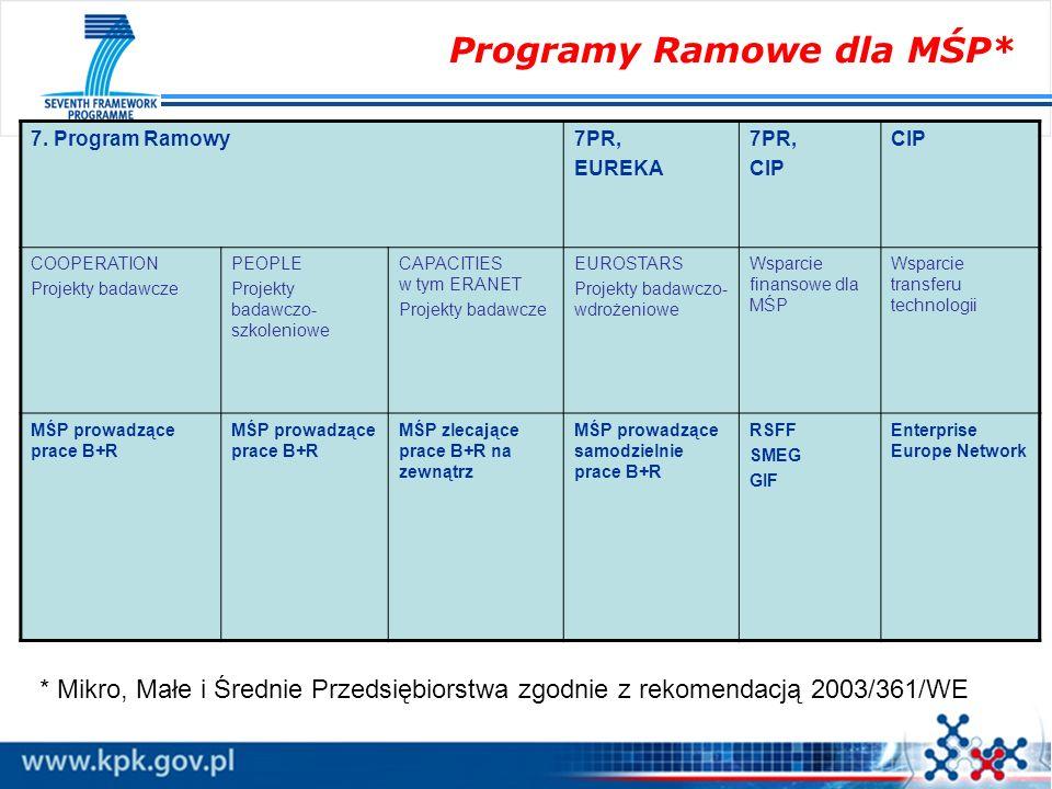Programy Ramowe dla MŚP*