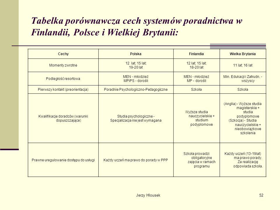 Tabelka porównawcza cech systemów poradnictwa w Finlandii, Polsce i Wielkiej Brytanii: