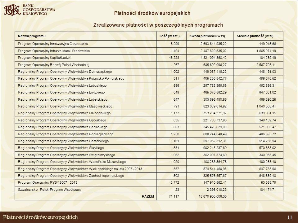 Płatności środków europejskich