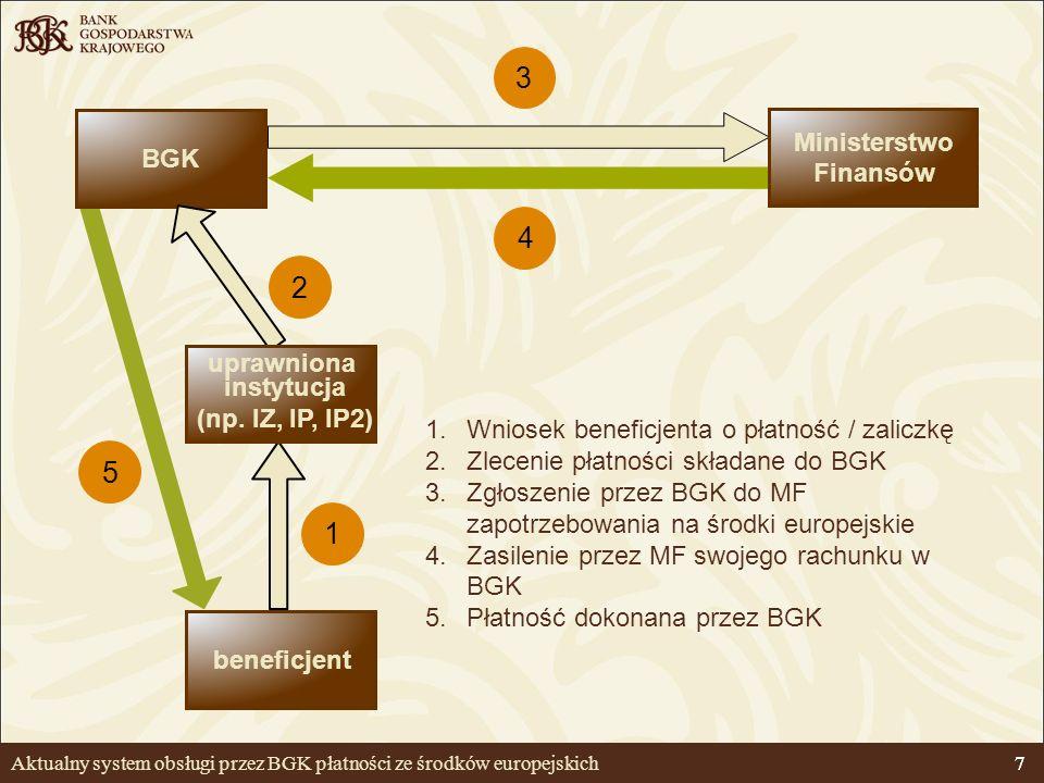 Aktualny system obsługi przez BGK płatności ze środków europejskich