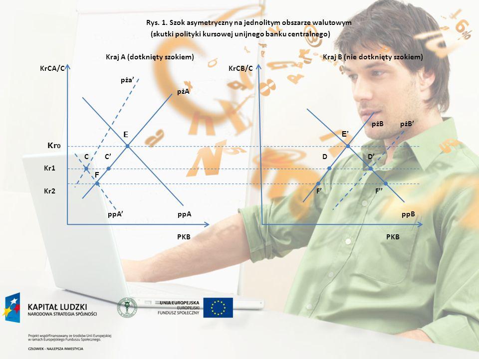 Rys. 1. Szok asymetryczny na jednolitym obszarze walutowym (skutki polityki kursowej unijnego banku centralnego) Kraj A (dotknięty szokiem) Kraj B (nie dotknięty szokiem) KrCA/C KrCB/C pża' pżA pżB pżB' C C' D D' Kr1 Kr2 F' F'' ppA' ppA ppB PKB PKB