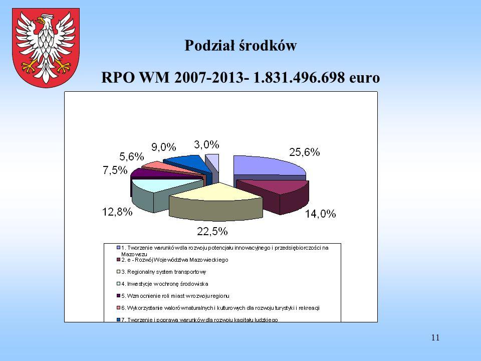 Podział środków RPO WM 2007-2013- 1.831.496.698 euro