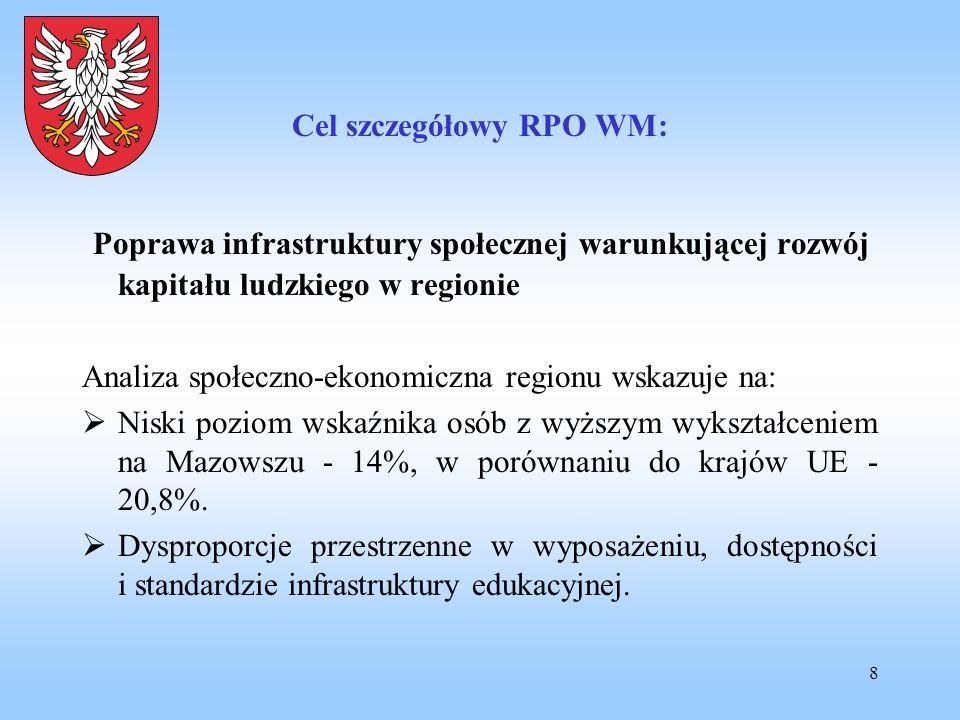 Cel szczegółowy RPO WM: