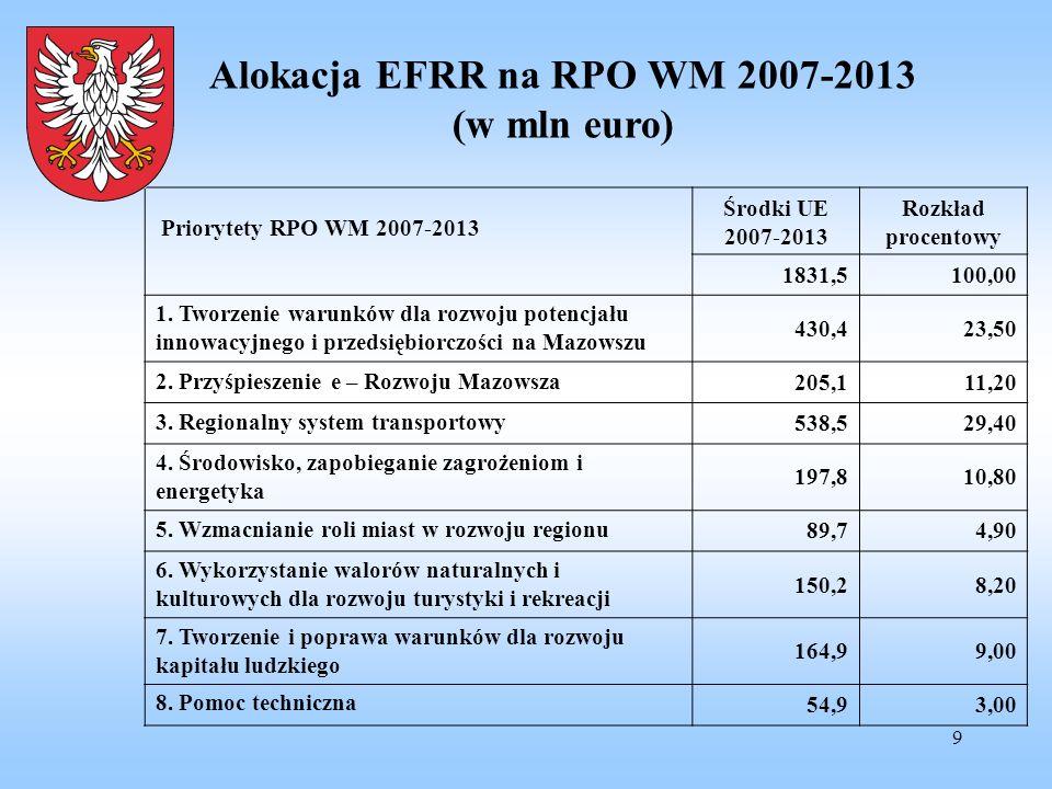 Alokacja EFRR na RPO WM 2007-2013