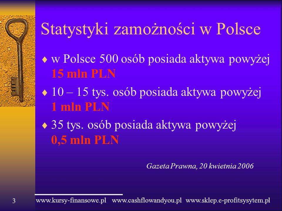 Statystyki zamożności w Polsce