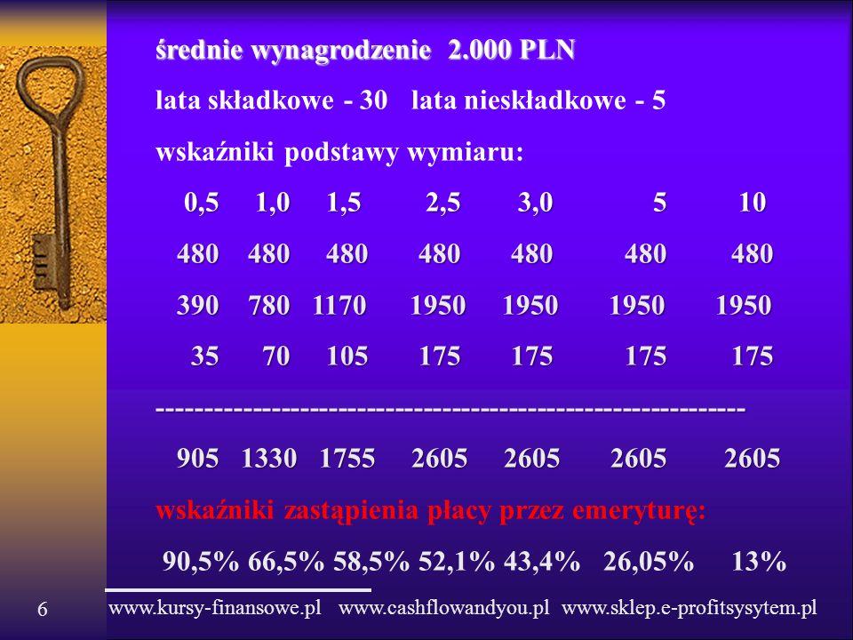 średnie wynagrodzenie 2.000 PLN