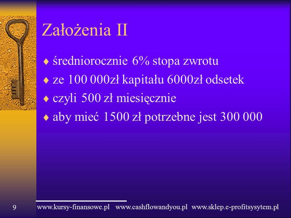 Założenia II średniorocznie 6% stopa zwrotu