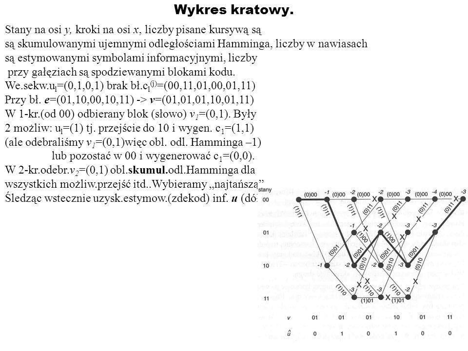 Wykres kratowy. Stany na osi y, kroki na osi x, liczby pisane kursywą są. są skumulowanymi ujemnymi odległościami Hamminga, liczby w nawiasach.