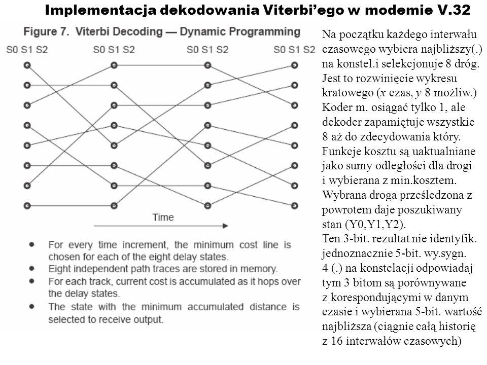 Implementacja dekodowania Viterbi'ego w modemie V.32