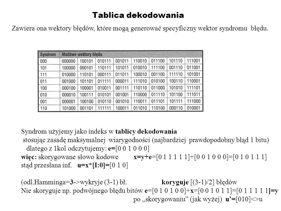 Tablica dekodowania Zawiera ona wektory błędów, które mogą generować specyficzny wektor syndromu błędu.