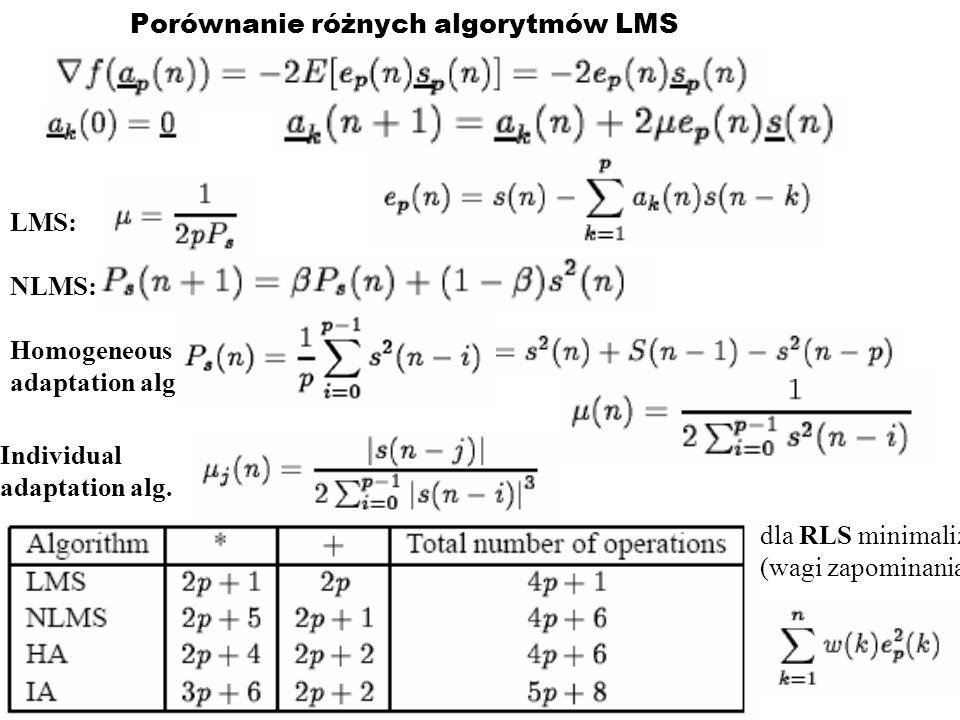 Porównanie różnych algorytmów LMS