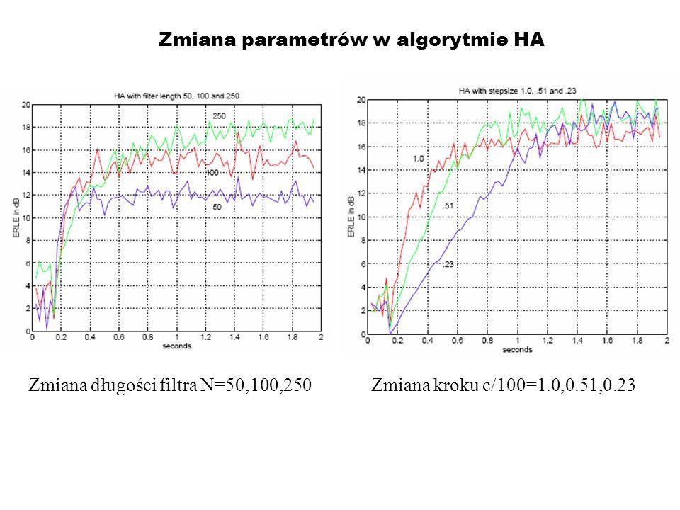 Zmiana parametrów w algorytmie HA