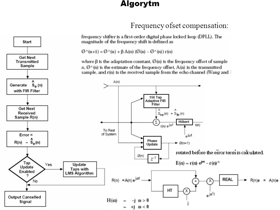 Algorytm Frequency ofset compensation: