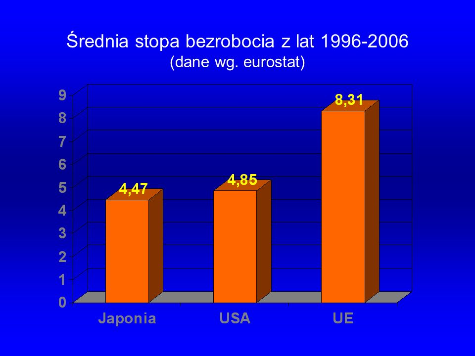 Średnia stopa bezrobocia z lat 1996-2006 (dane wg. eurostat)