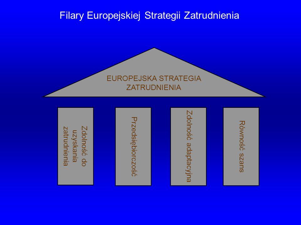 Filary Europejskiej Strategii Zatrudnienia