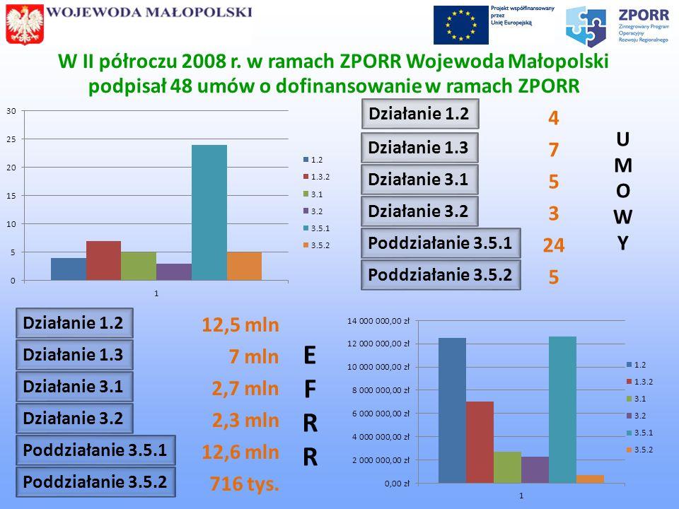 W II półroczu 2008 r. w ramach ZPORR Wojewoda Małopolski podpisał 48 umów o dofinansowanie w ramach ZPORR