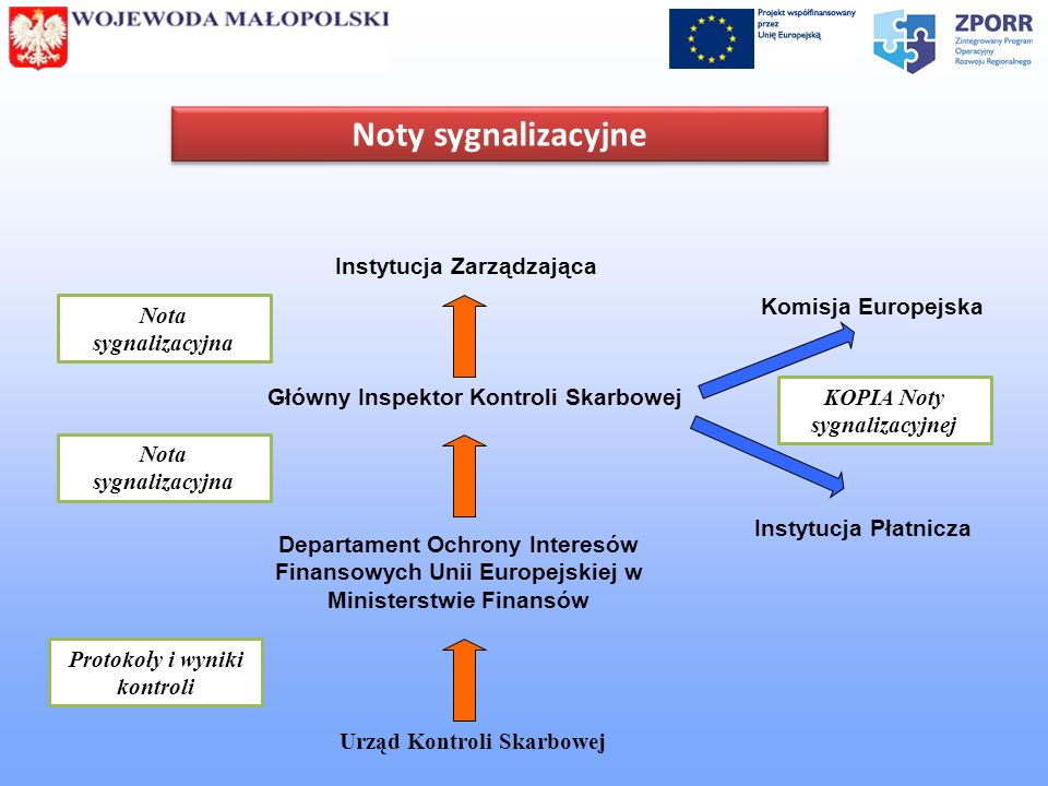 Noty sygnalizacyjne Instytucja Zarządzająca Komisja Europejska