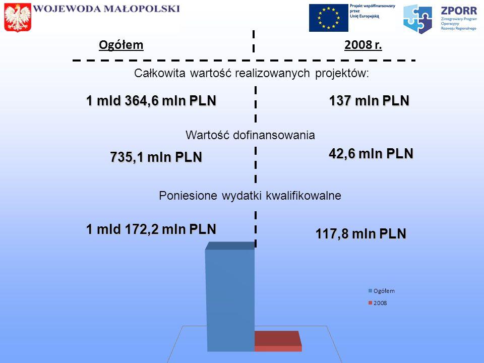 Ogółem 2008 r. 1 mld 364,6 mln PLN 137 mln PLN 42,6 mln PLN