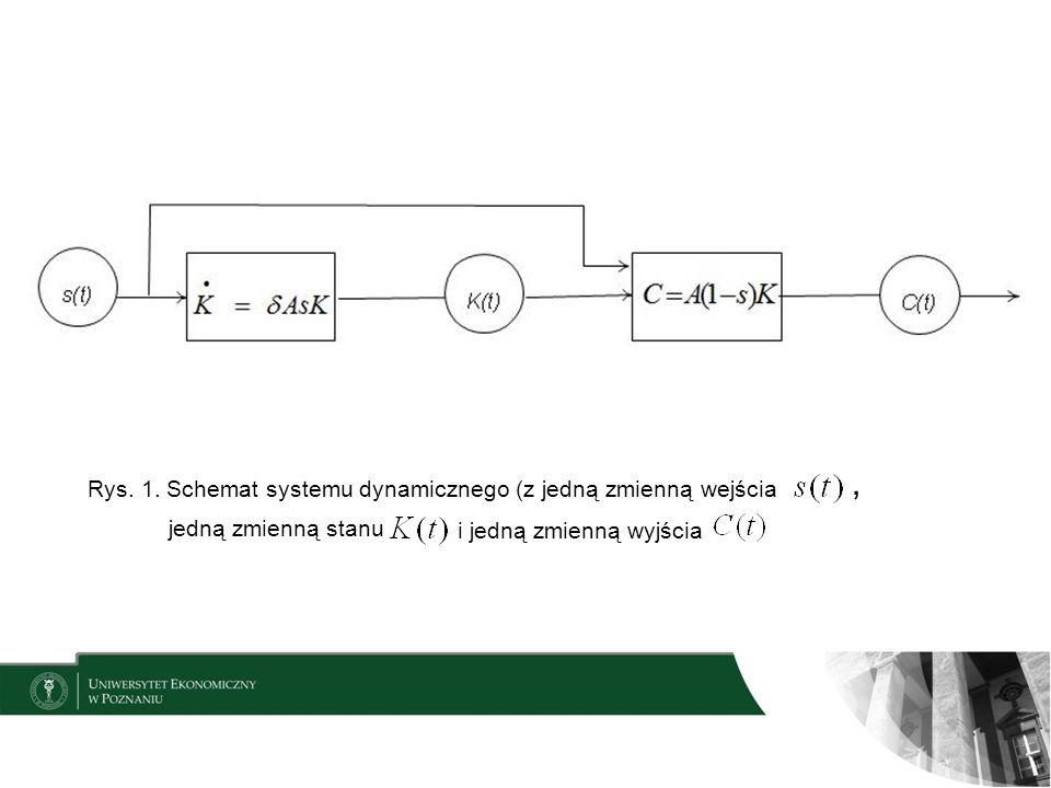 , Rys. 1. Schemat systemu dynamicznego (z jedną zmienną wejścia