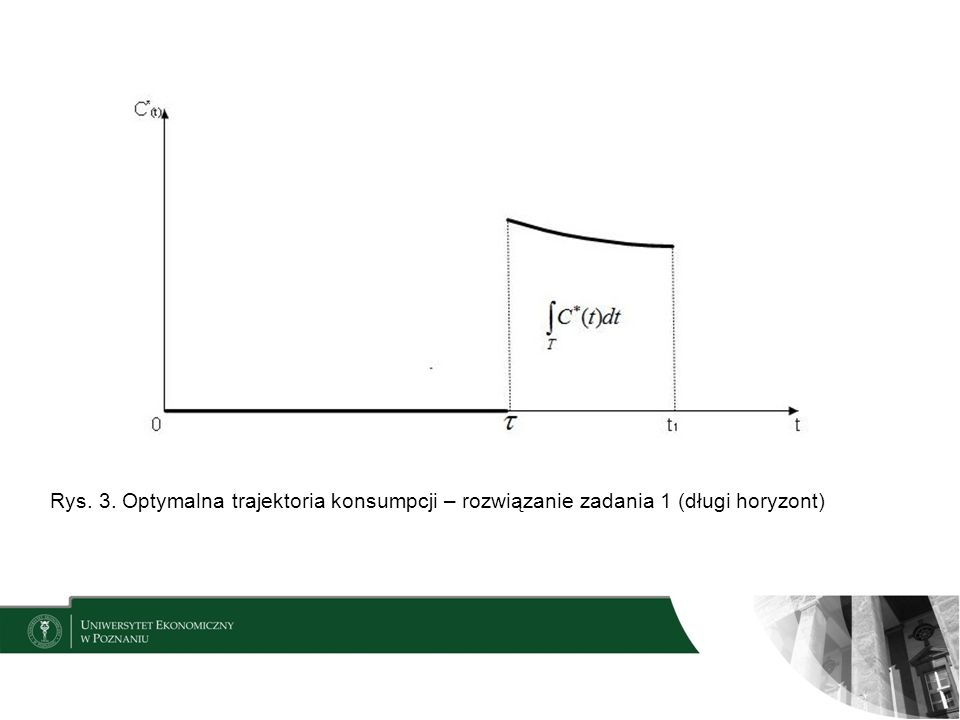 Rys. 3. Optymalna trajektoria konsumpcji – rozwiązanie zadania 1 (długi horyzont)