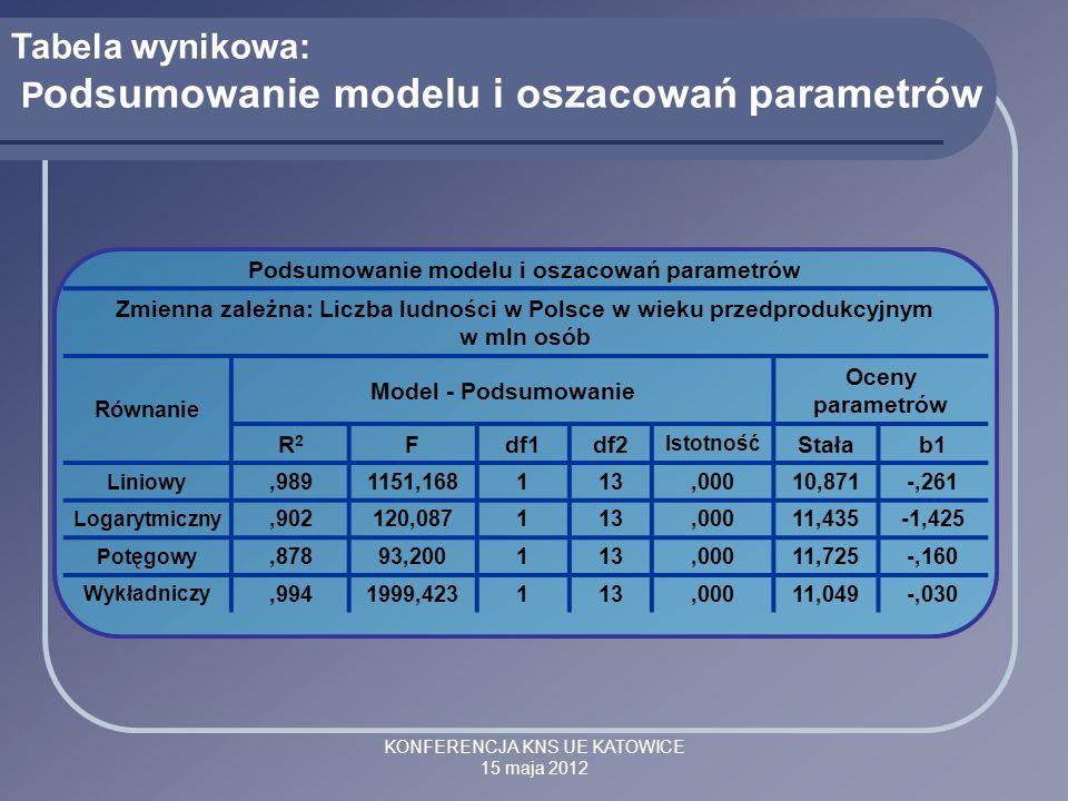 Podsumowanie modelu i oszacowań parametrów