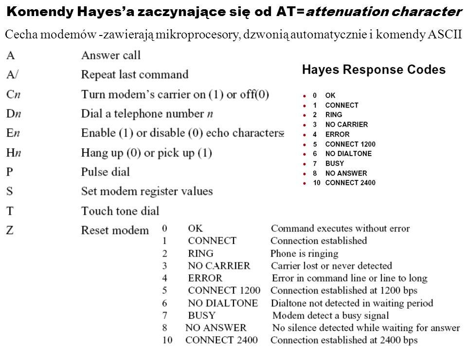 Komendy Hayes'a zaczynające się od AT=attenuation character
