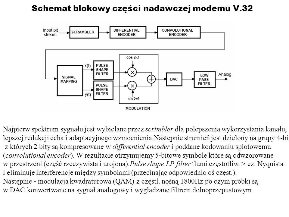 Schemat blokowy części nadawczej modemu V.32