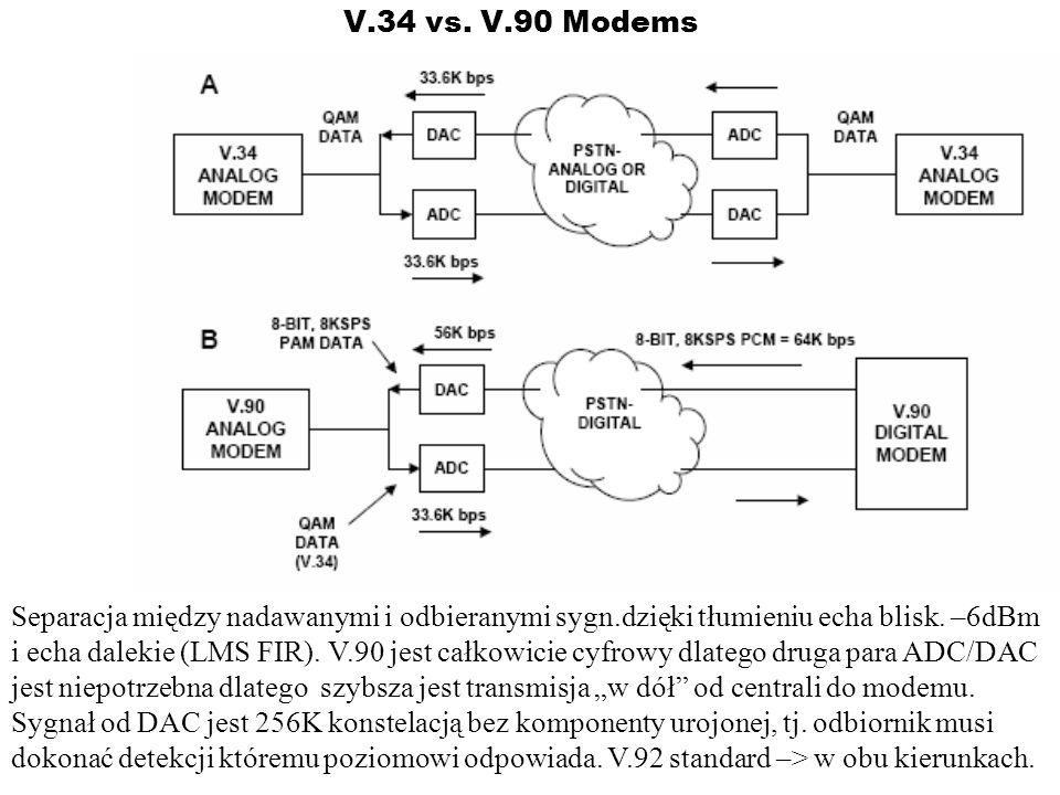 V.34 vs. V.90 Modems Separacja między nadawanymi i odbieranymi sygn.dzięki tłumieniu echa blisk. –6dBm.