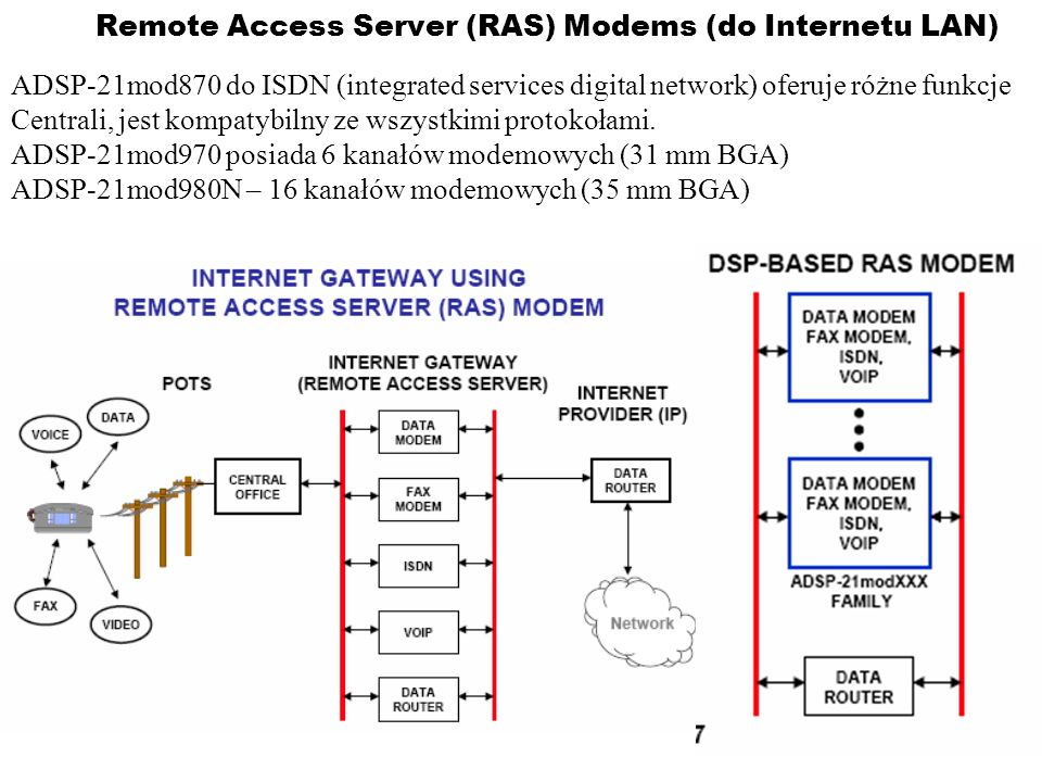 Remote Access Server (RAS) Modems (do Internetu LAN)