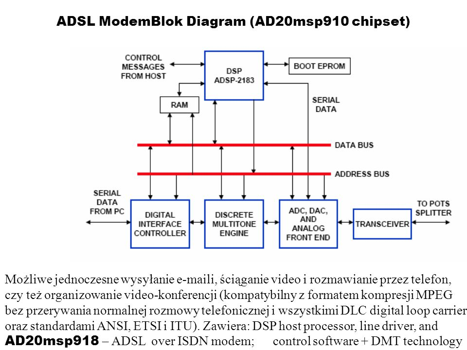 ADSL ModemBlok Diagram (AD20msp910 chipset)