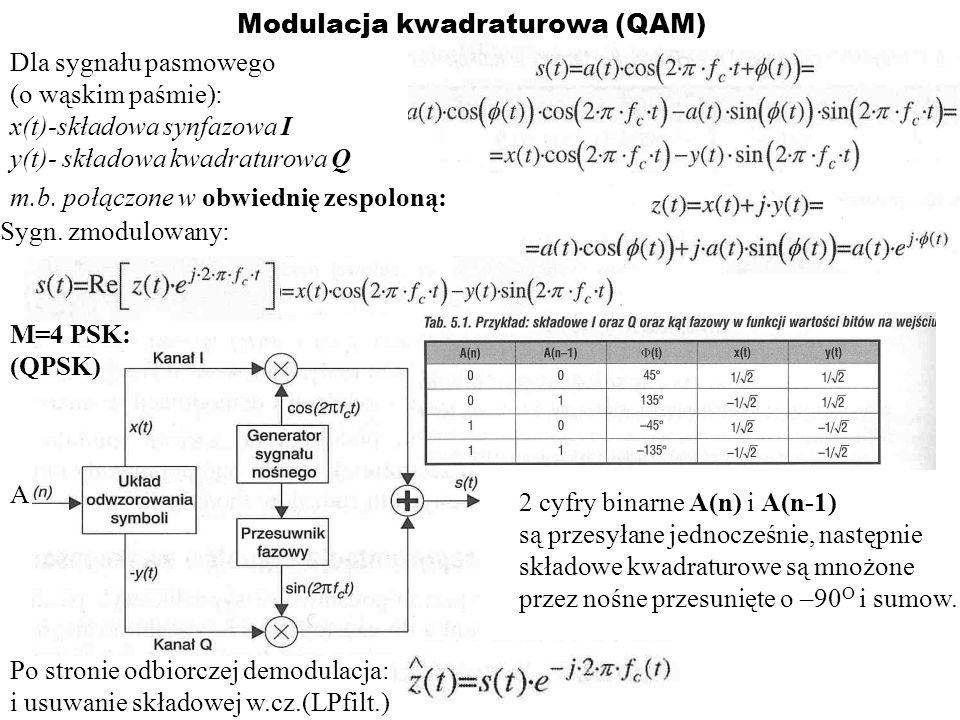Modulacja kwadraturowa (QAM)