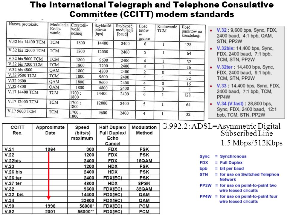 The International Telegraph and Telephone Consulative Committee (CCITT) modem standards