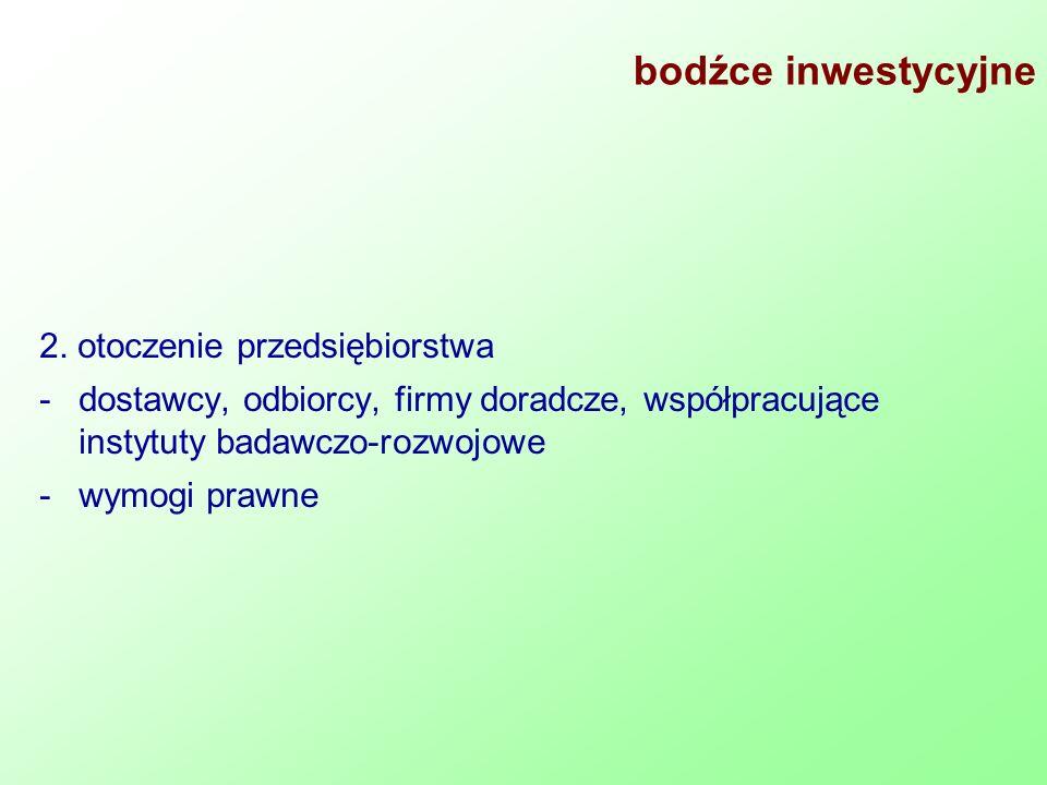 bodźce inwestycyjne 2. otoczenie przedsiębiorstwa